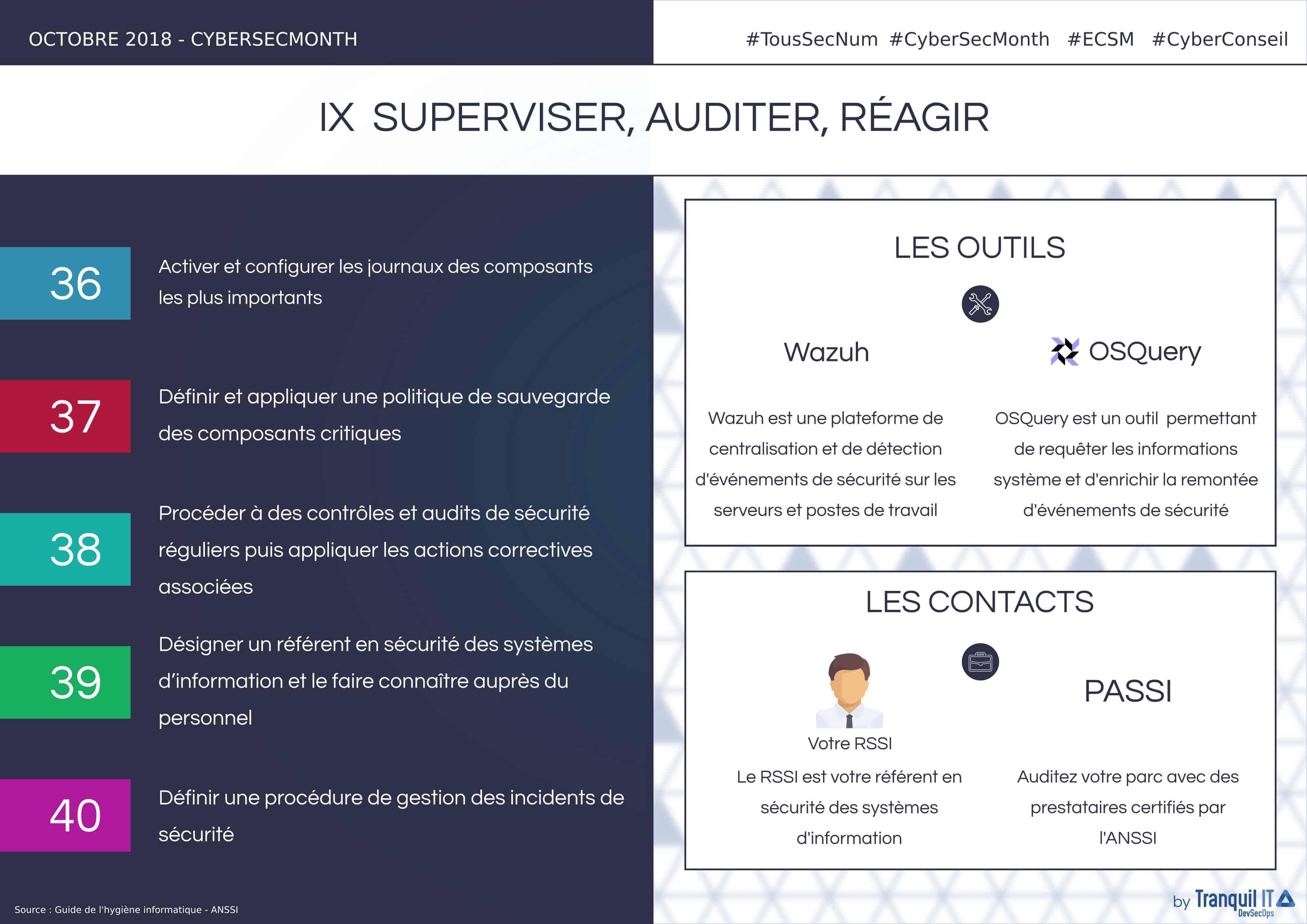 """Infographie """"Superviser, auditer, réagir"""""""