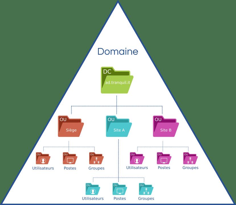 Active Directory diagram